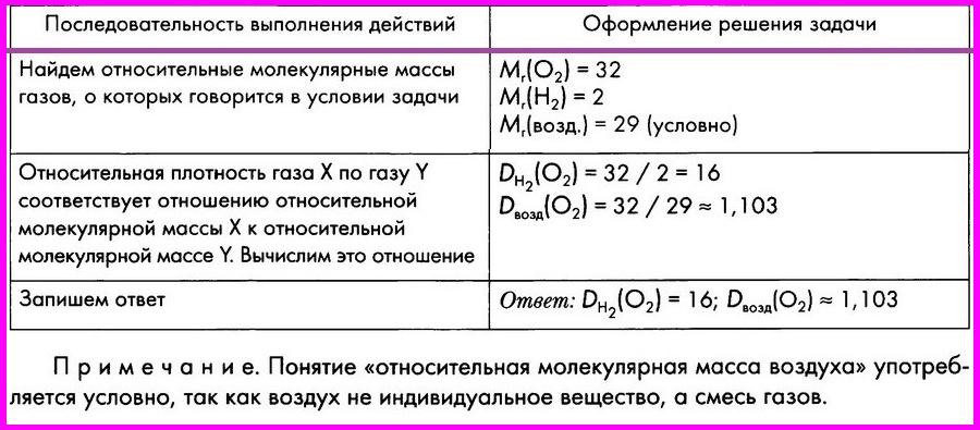 Алгоритмы решения задач по химии огэ конкурс решения задач