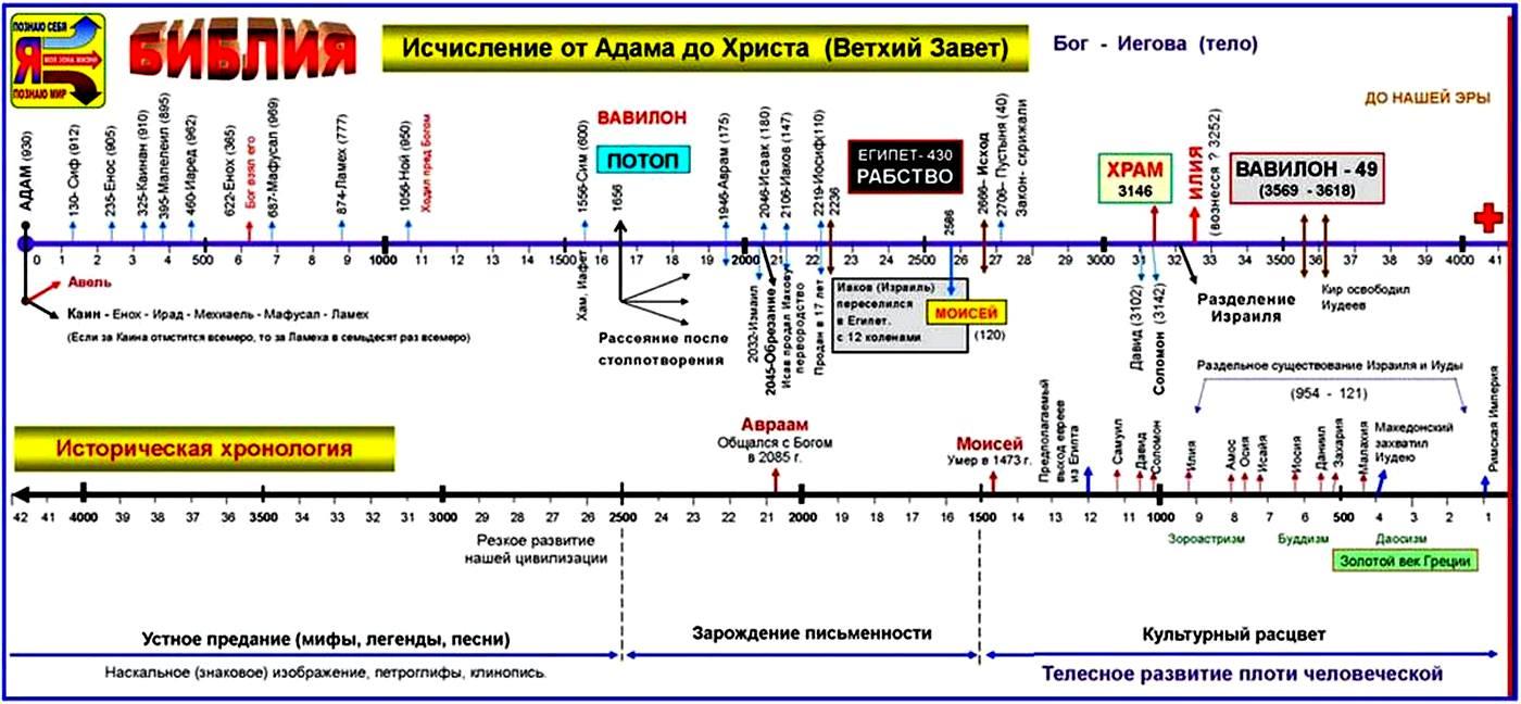 Ветхий завет. Хронология