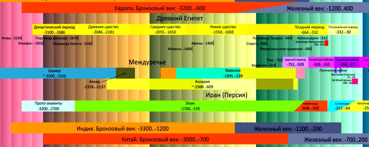 Цивилизации Древнего Востока