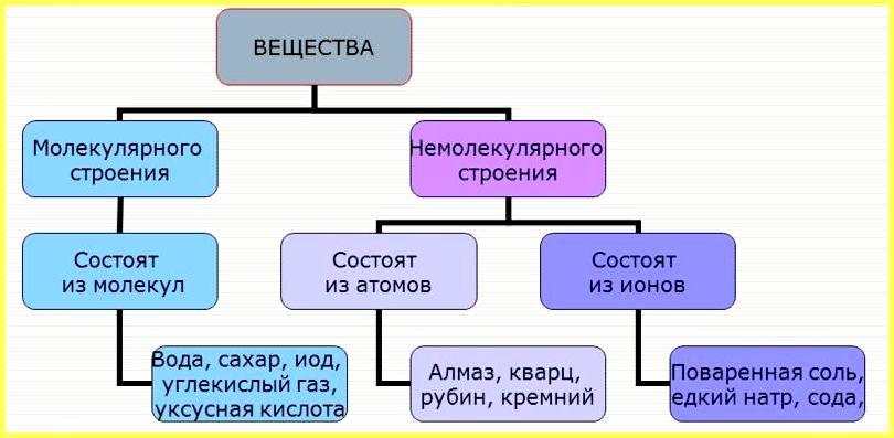 молекулярного строения