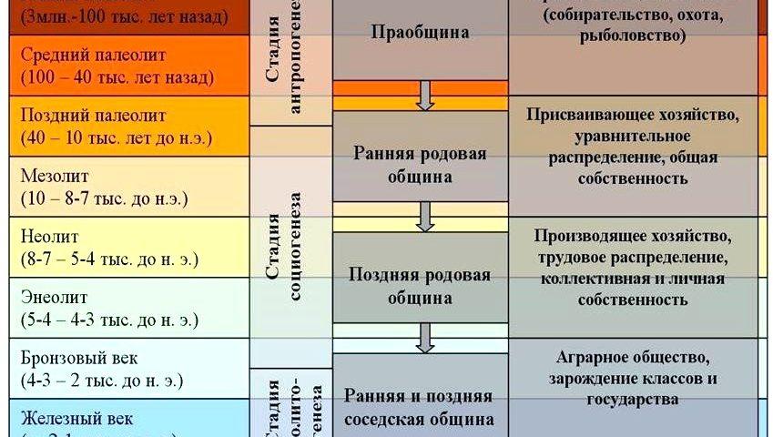 Археологическая периодизация