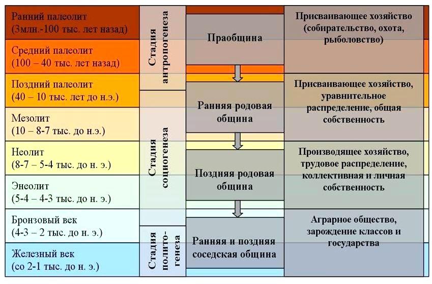 Археологическая периодизация. Каменный век