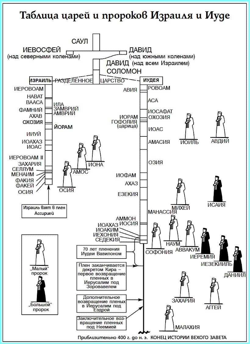 Таблица царей Израиля и Иудеи