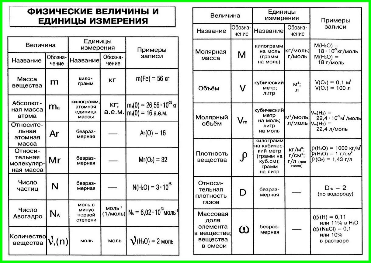 Шпаргалки формул для решения задач по химии решение задач по экономике таблица