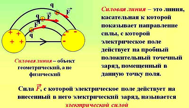 электрическая сила