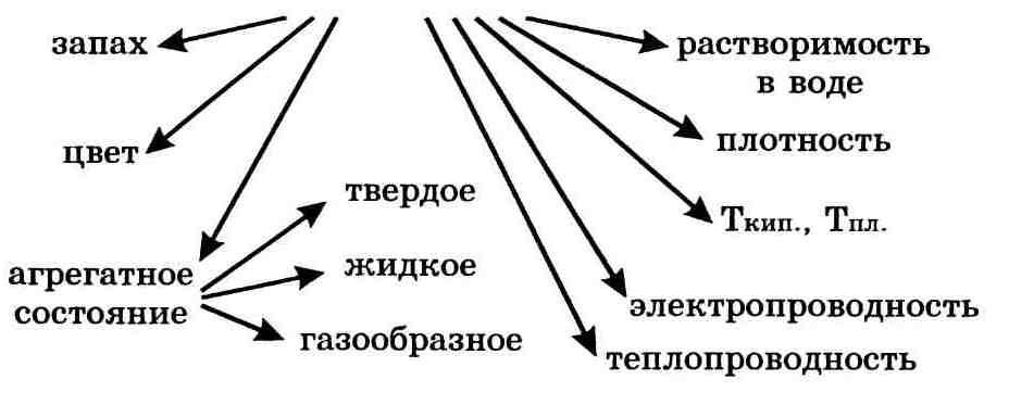 Вещества и их свойства