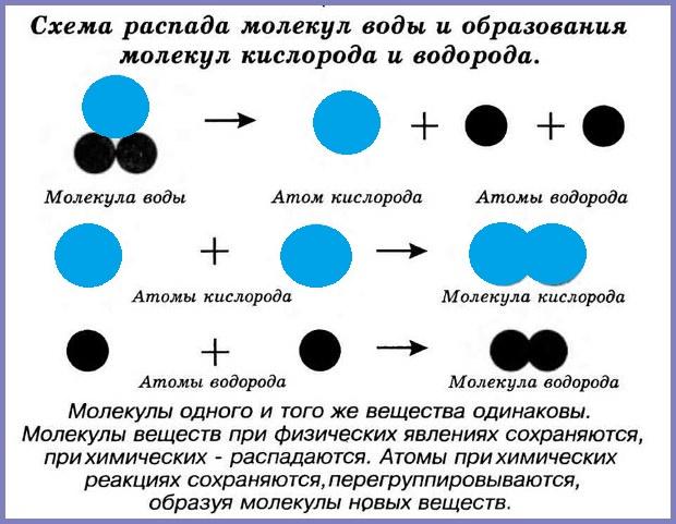 Атомы, молекулы и ионы