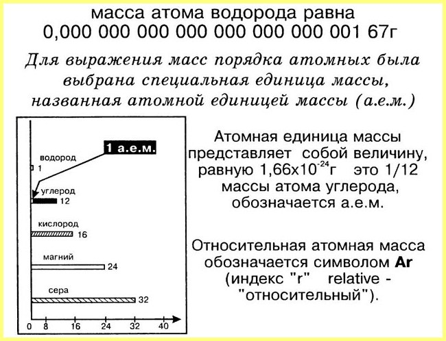 Атомная единица массы