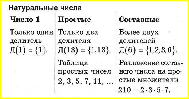 Простые числа разложение натурального числа на простые множители