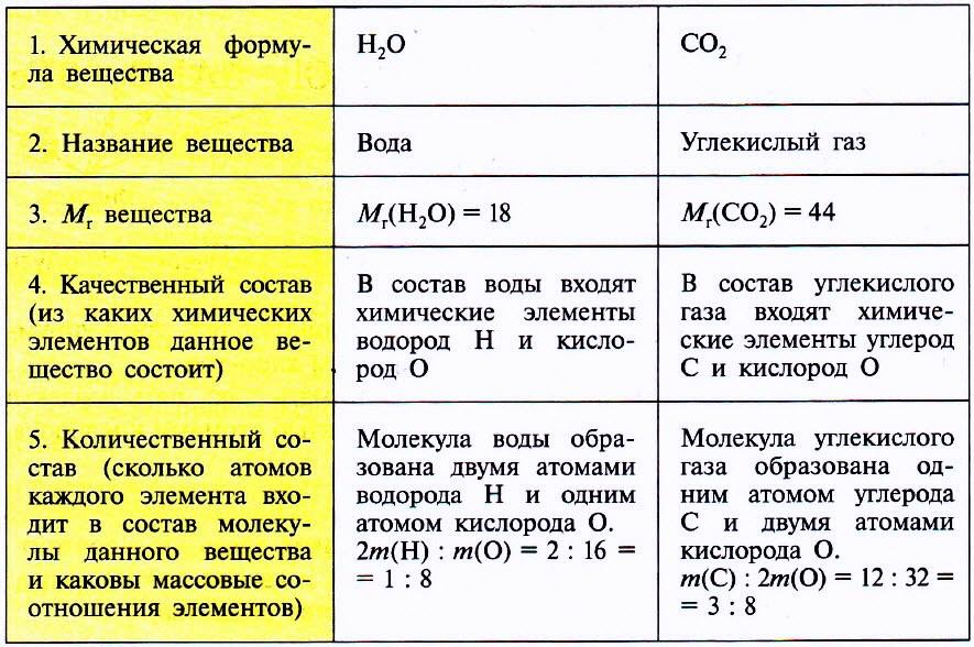 По химической формуле
