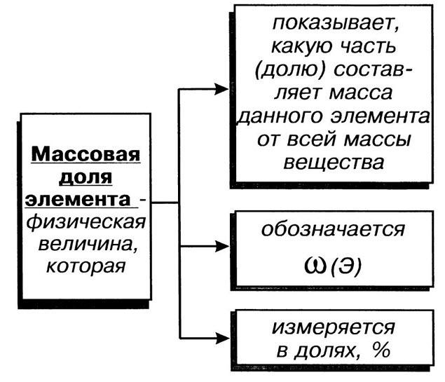 Массовая доля элемента в соединении