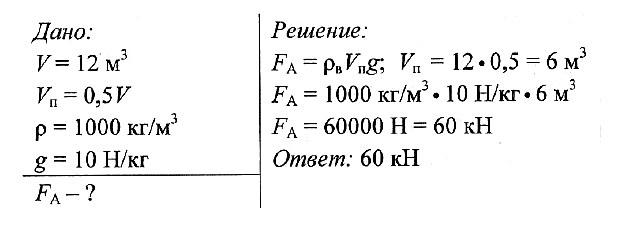 Задачи по физике с решениями закон архимеда решения задач графическим методом