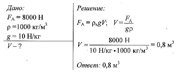 Давление архимедова сила решение задач решение задач корень из корня