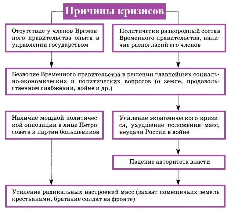причины кризисы временного правительства