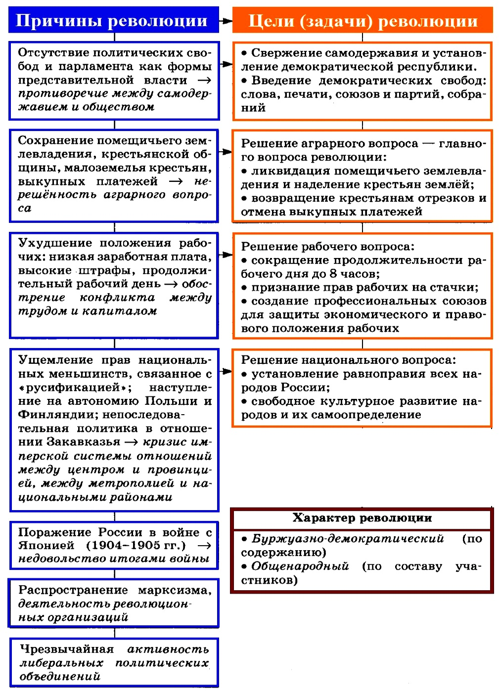 Эссе первая российская революция 1925
