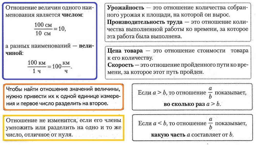 отношения чисел и величин