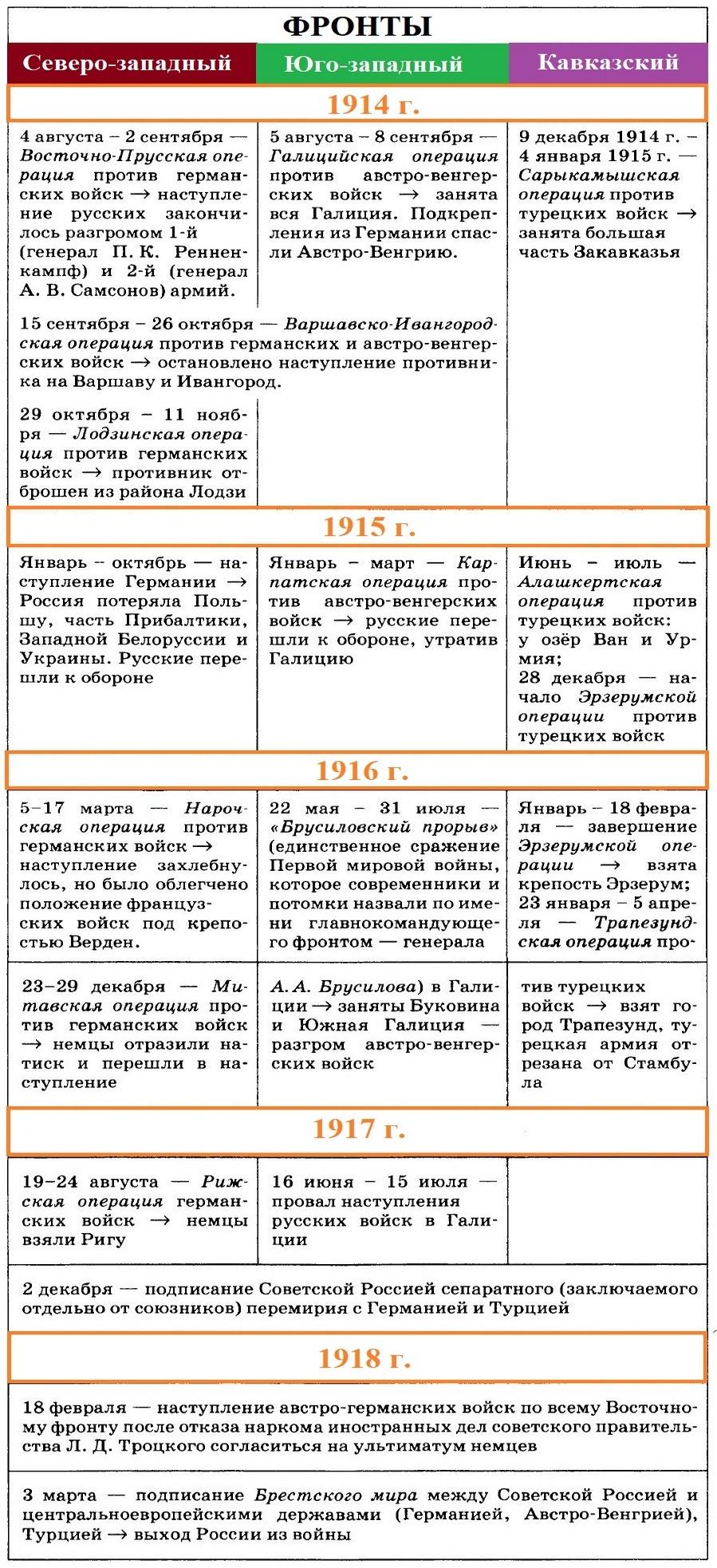 Первая мировая война. Участие России. Фронты