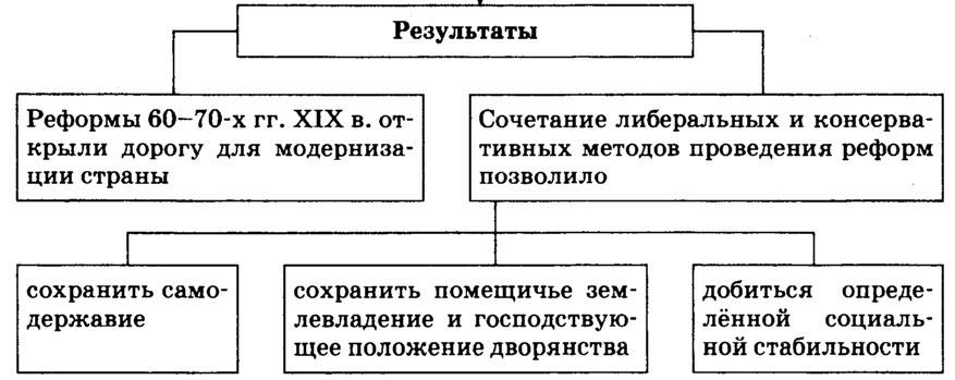 Реформы 1860-1870-х. Результаты