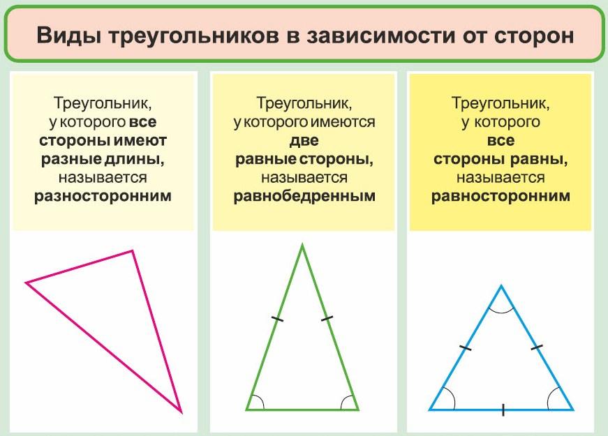 виды треугольников 1