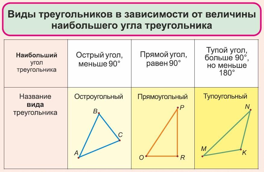 виды треугольников 2