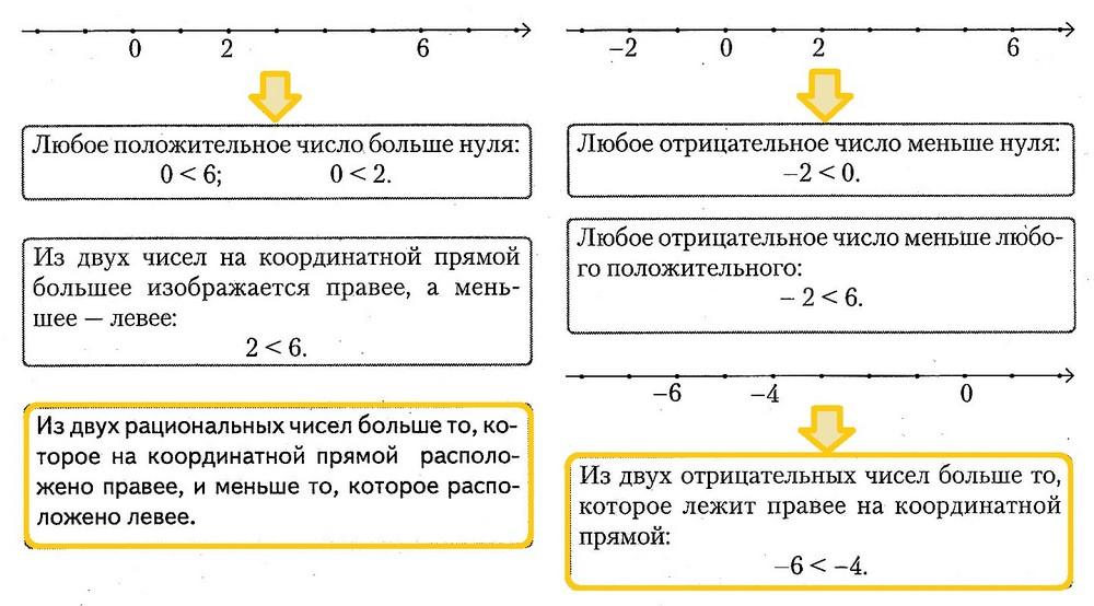 сравнение рациональных чисел