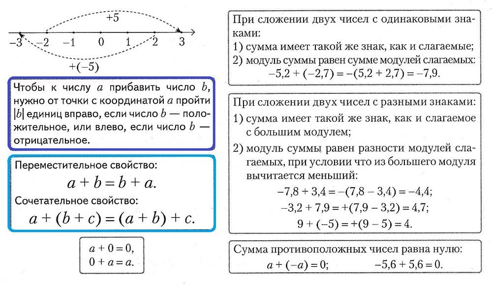 сложение рациональных чисел