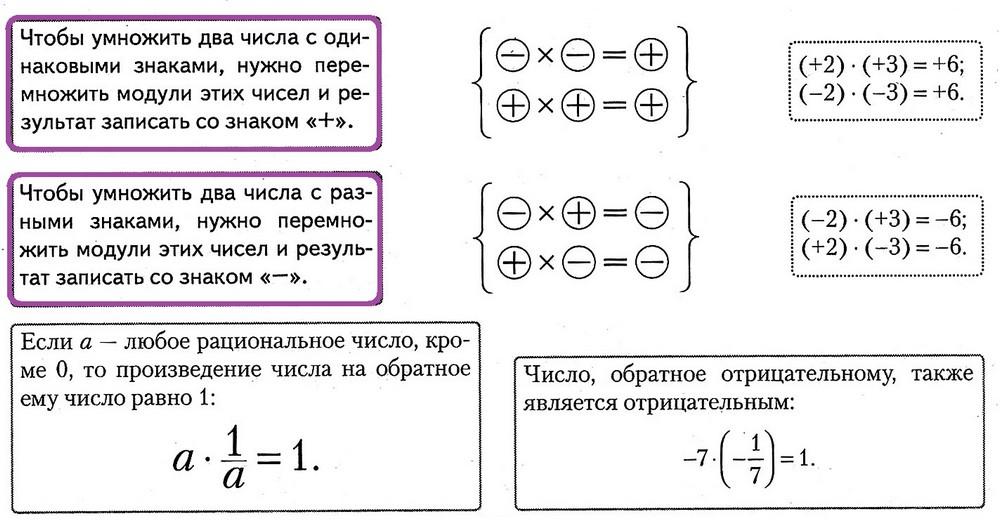 умножение рациональных чисел