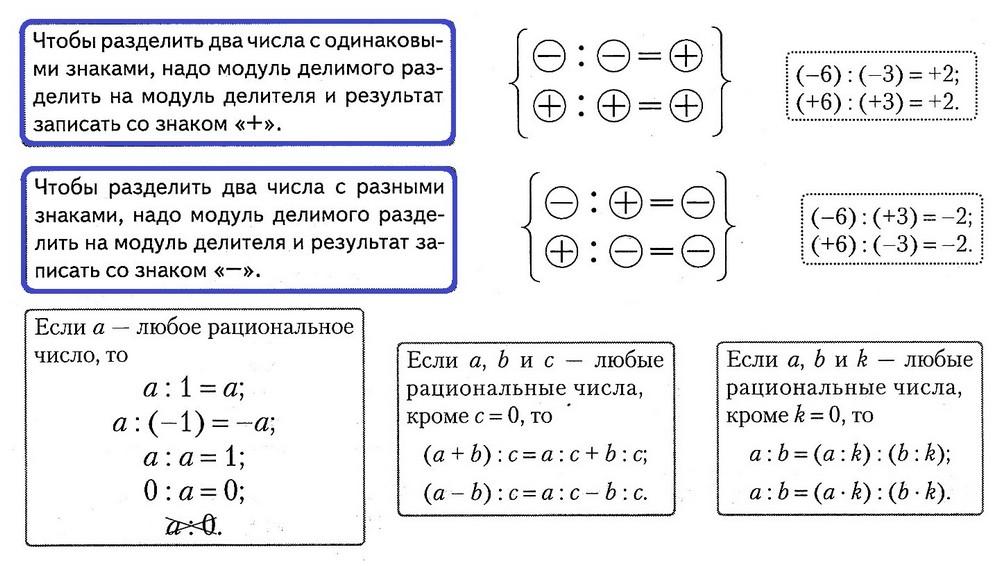 деление рациональных чисел