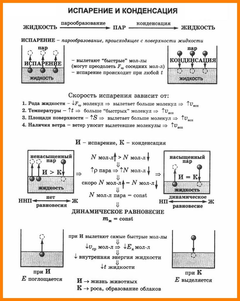 Задачи на парообразование и конденсацию