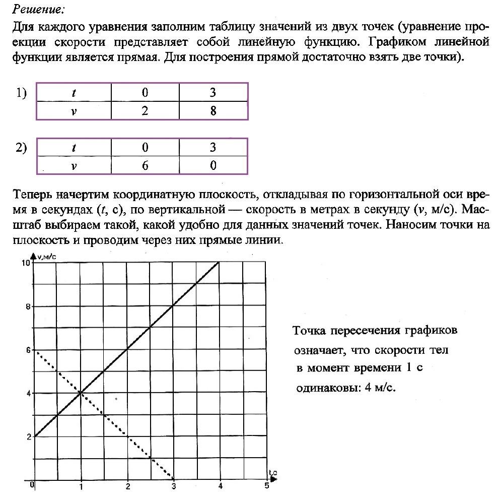 Решение задачи графиком онлайн экзамен огэ по математике