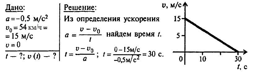 Решение задач прямолинейное движение с постоянным ускорением типы решения текстовых задач перспектива