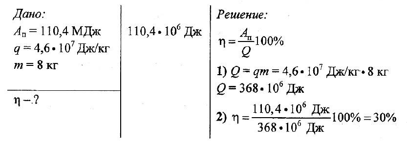 Решение задачи по физике автомобиль примеры алгоритм решения задачи в информатике