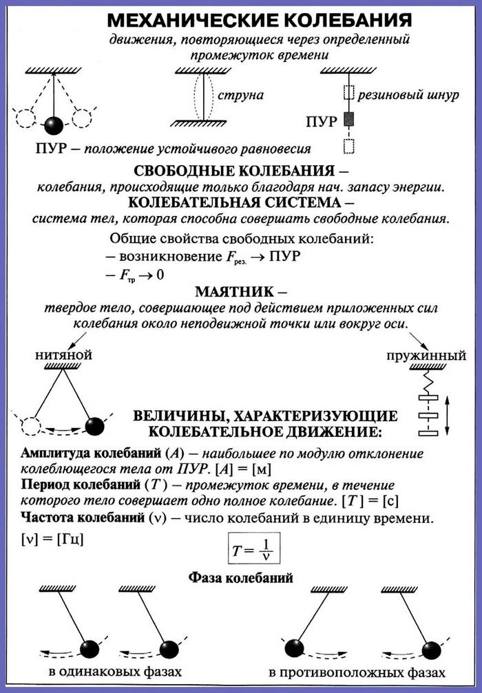 Решения задач на колебательные движения решение задачи по органической химии