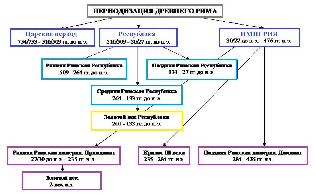 Древний Рим периодизация