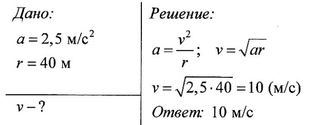 Решение задач динамика движения тела по окружности решение задач на полупроводники