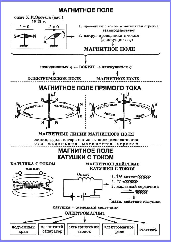 Опыты Эрстеда. Магнитное поле