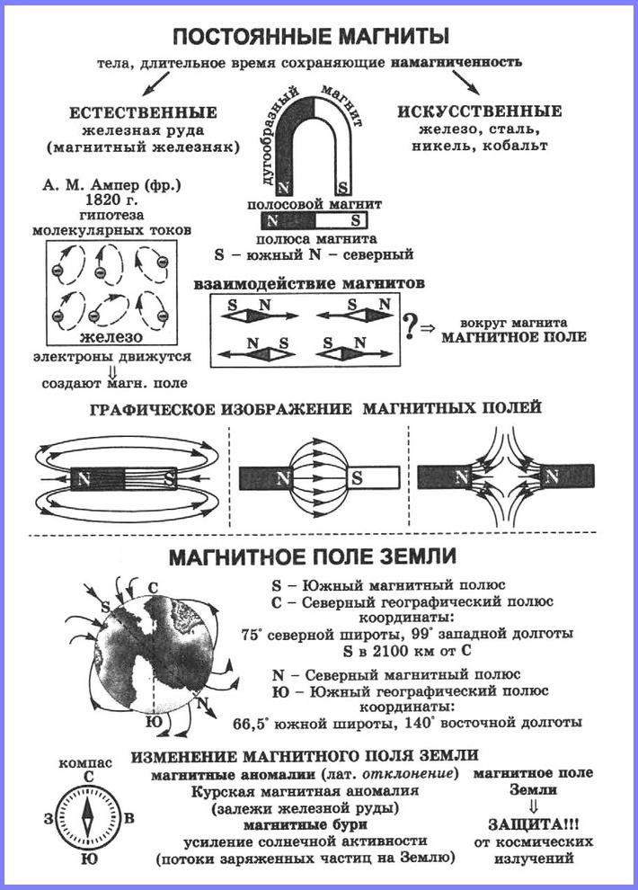 Магнитное поле постоянного магнита