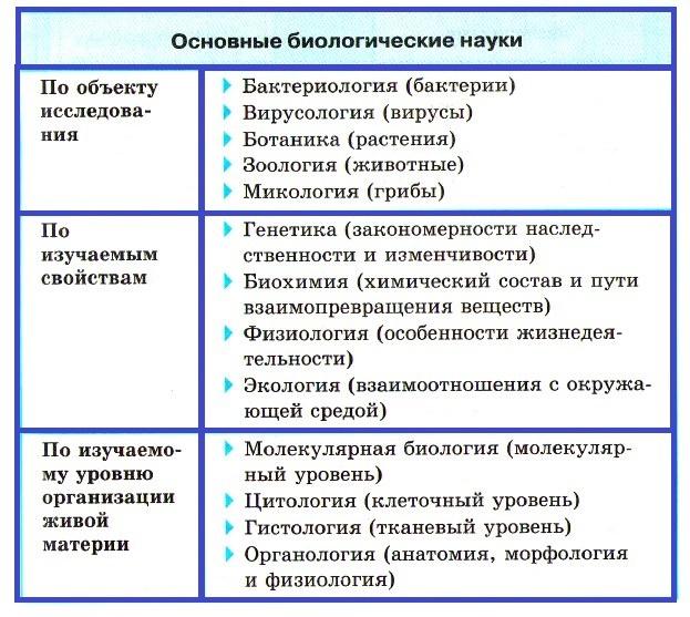 биологические науки