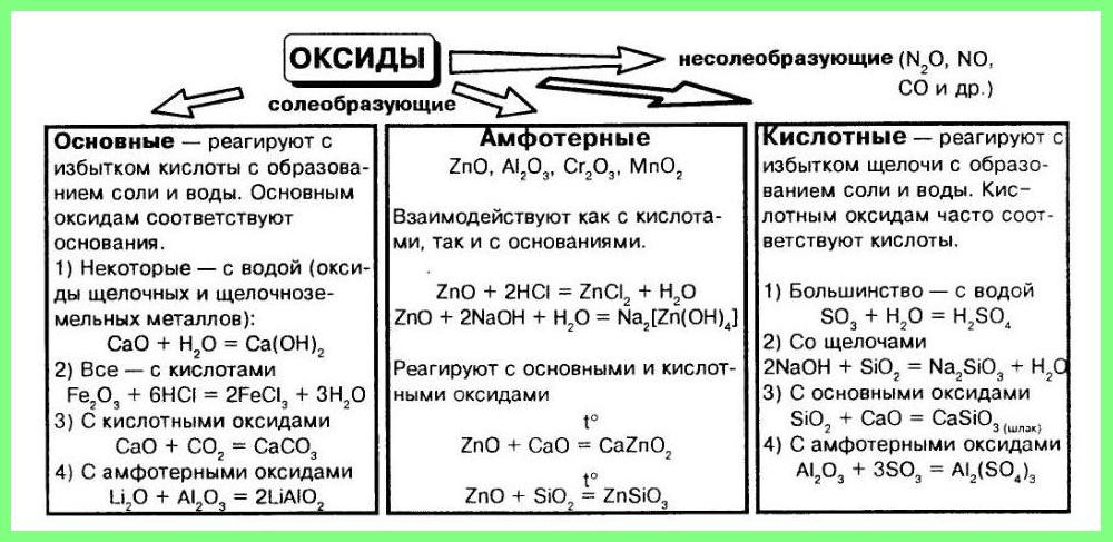 свойства оксидов