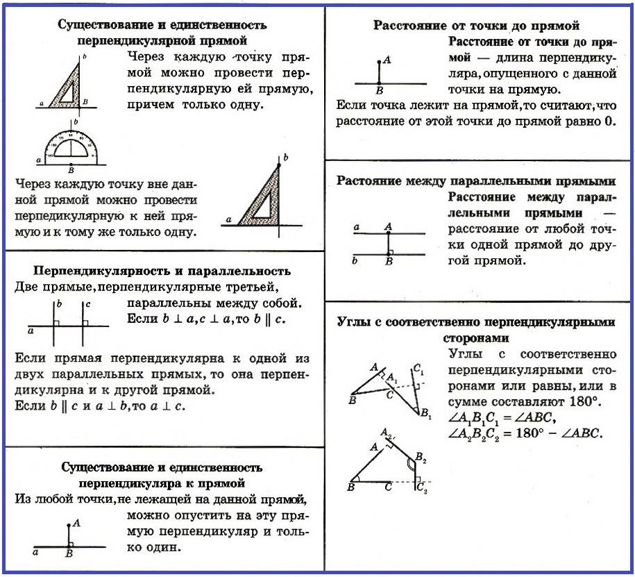 Перпендикулярные прямые свойства
