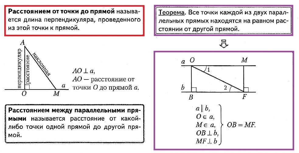 Расстояние от точки до прямой. Определение