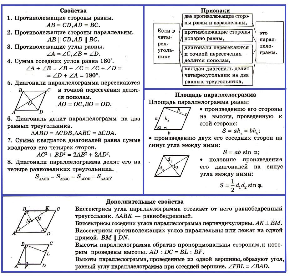 Параллелограмм свойства и признаки
