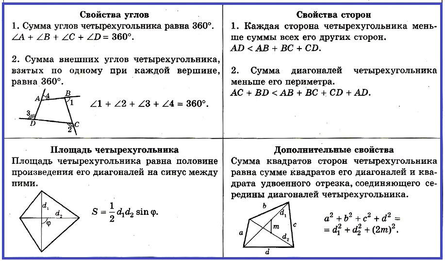 Четырехугольник Свойства