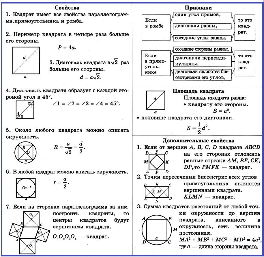 свойства и признаки квадрата