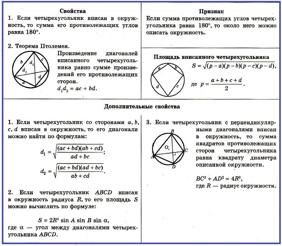 Вписанный четырехугольниксвойства и признак