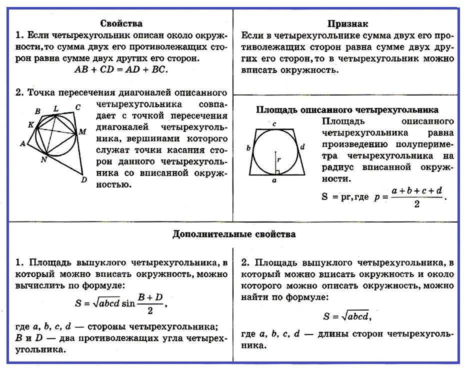 описанный четырехугольник свойства и признак