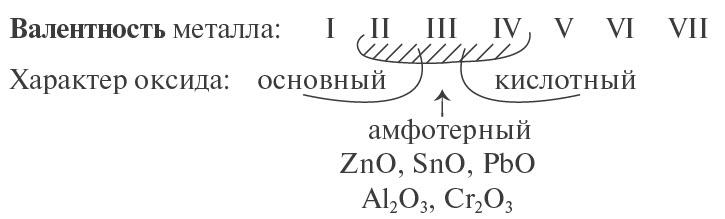 оксиды из металлов