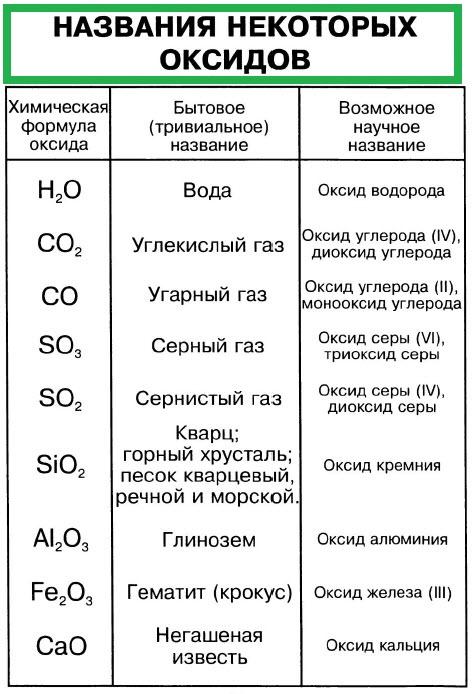 названия оксидов