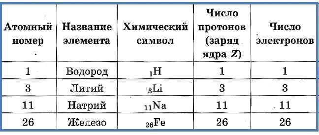 Протоны и электроны в атомах