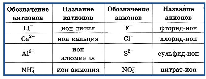 Обозначение и название ионов